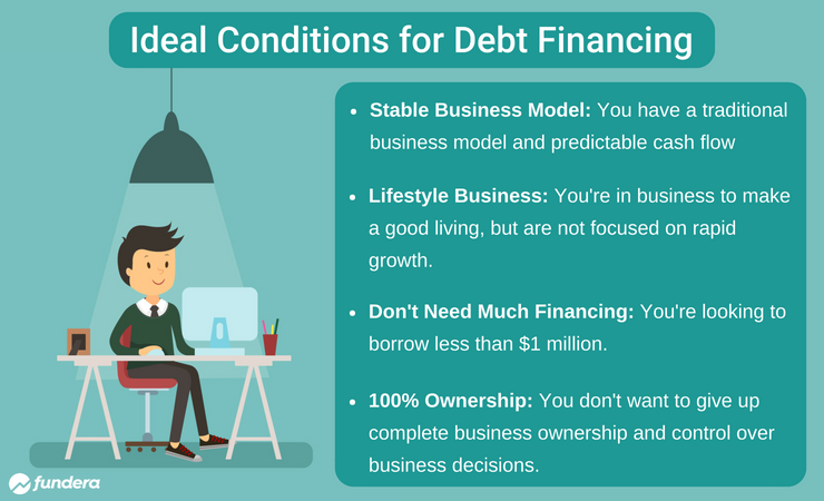 conditions for debt financing
