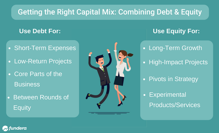 mixing debt and equity