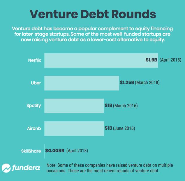 venture debt rounds