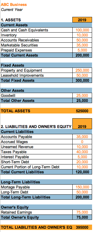 Current Assets Formula Calculation and Example