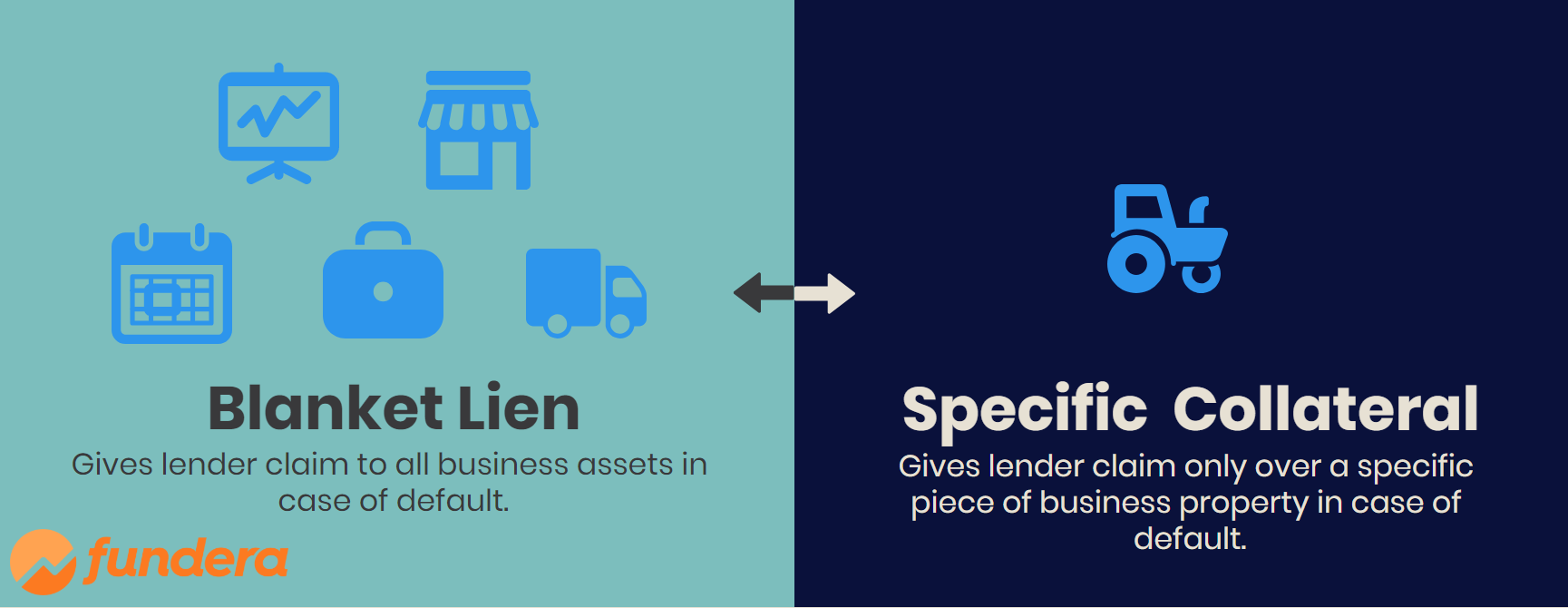 Blanket lien vs specific collateral