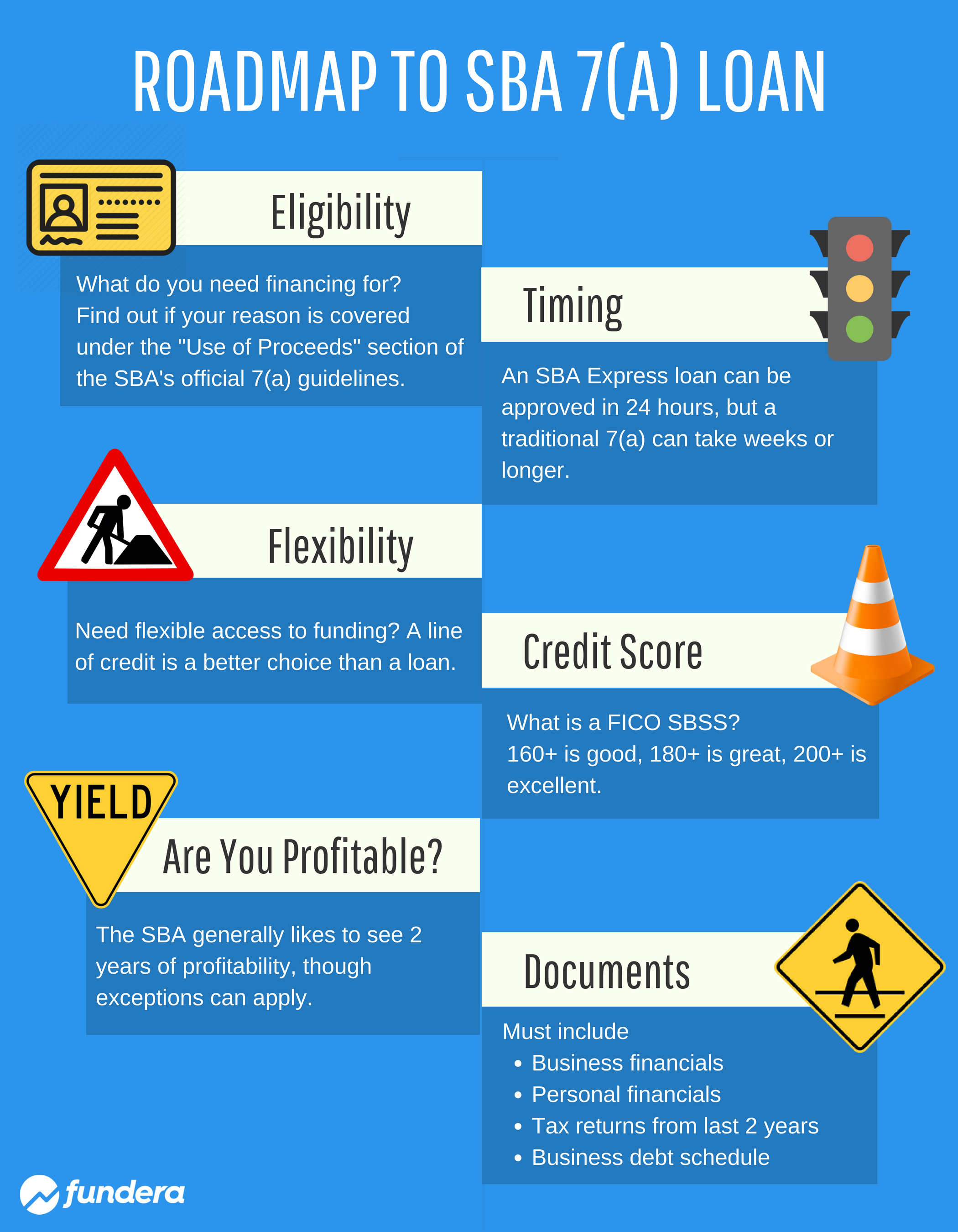 roadmap to an sba 7(a) loan infographic