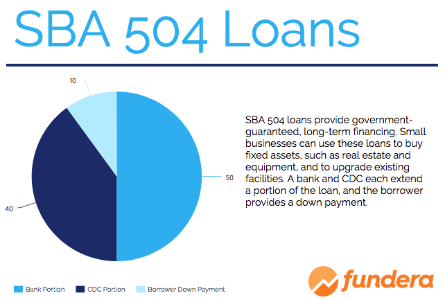 in general other business debt cant be used for the down payment unless payments on the other loan arent due until after the term of the sba loan