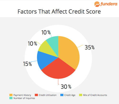 Is 700 a Good Credit Score? Here's What to Know