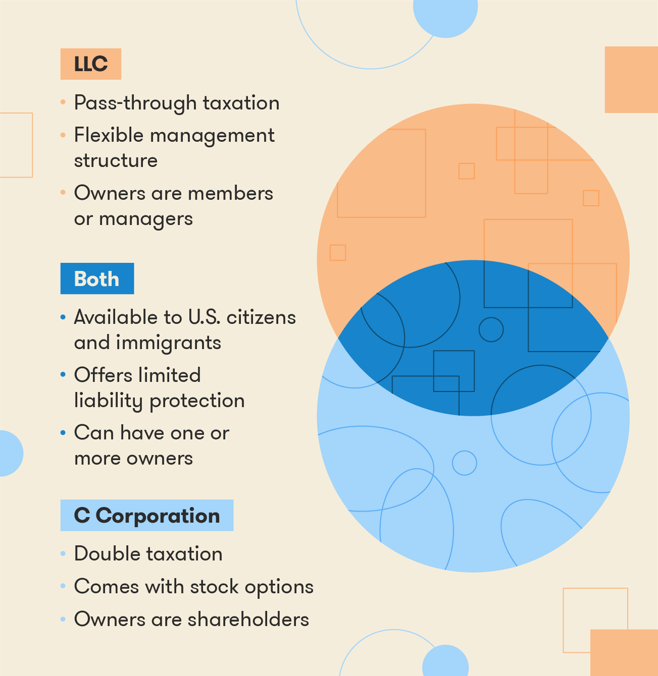 Venn diagram depicting differences between LLC and C Corporation