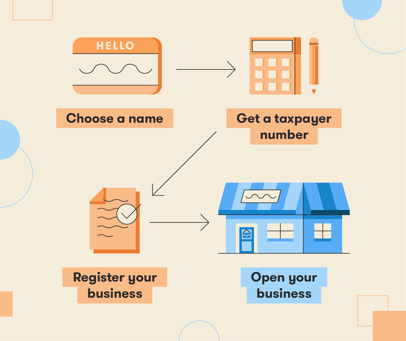 Illustration of the steps to register a business: Choose a name, get a taxpayer number, register your business, and open your business.