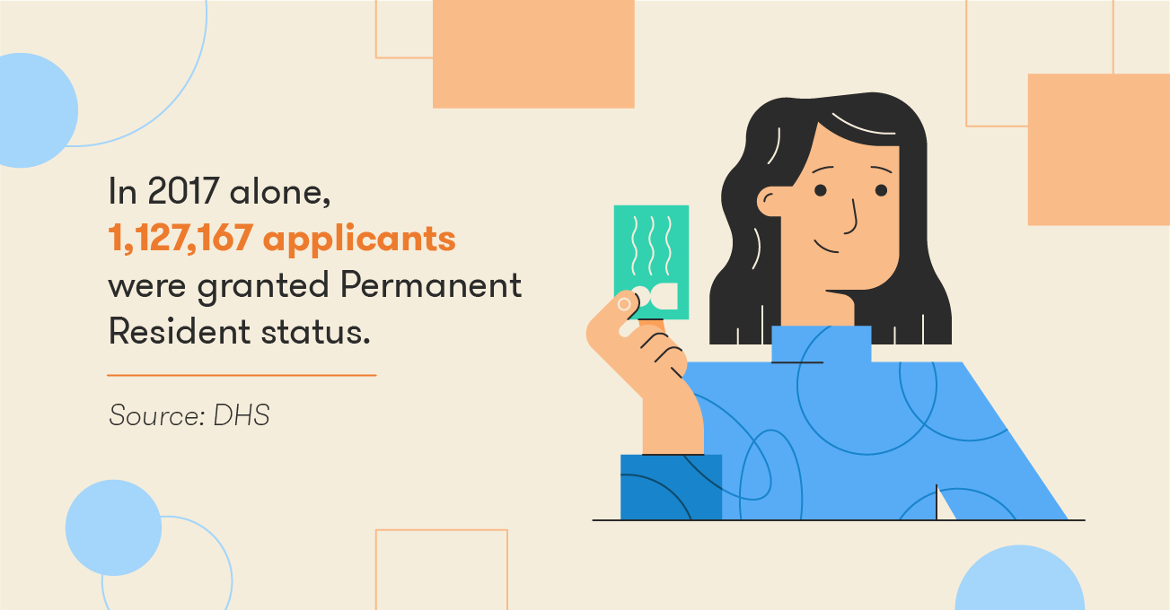 """Image of a woman with a Green Card. Illustration includes the stat, """"In 2017 alone, 1,127,167 applicants were granted Permanent Resident status."""""""