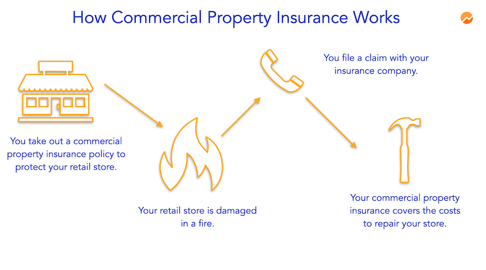 how commercial property insurance works