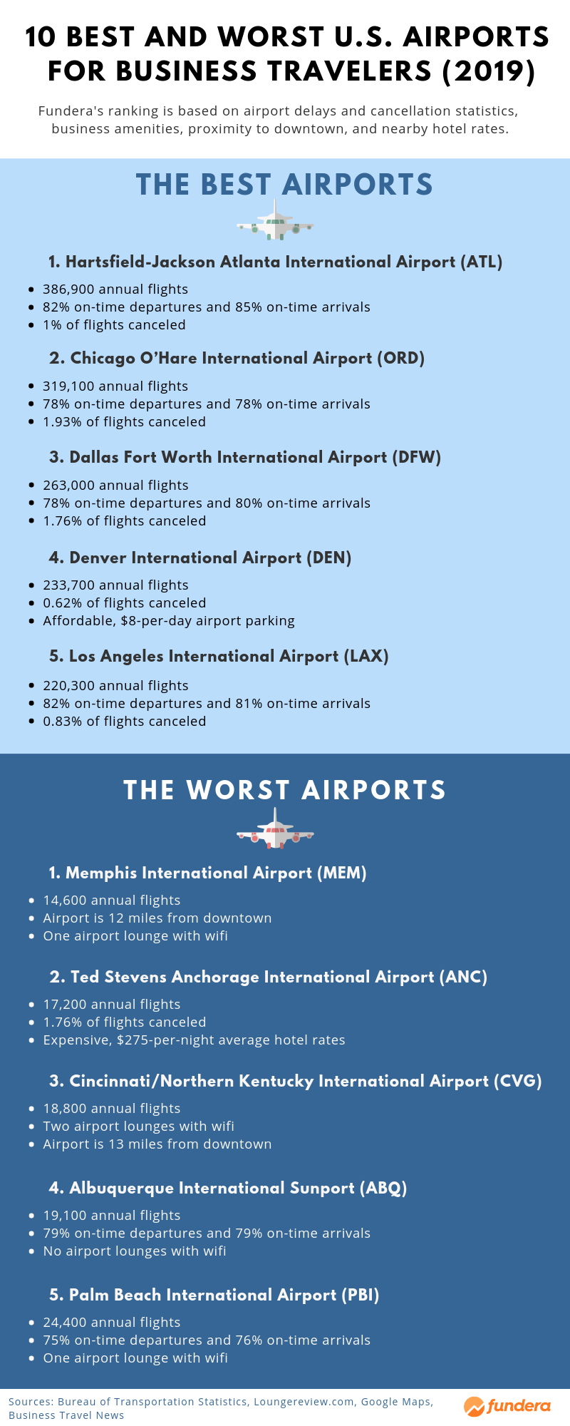 Best and Worst Airports for Business Travelers 2019