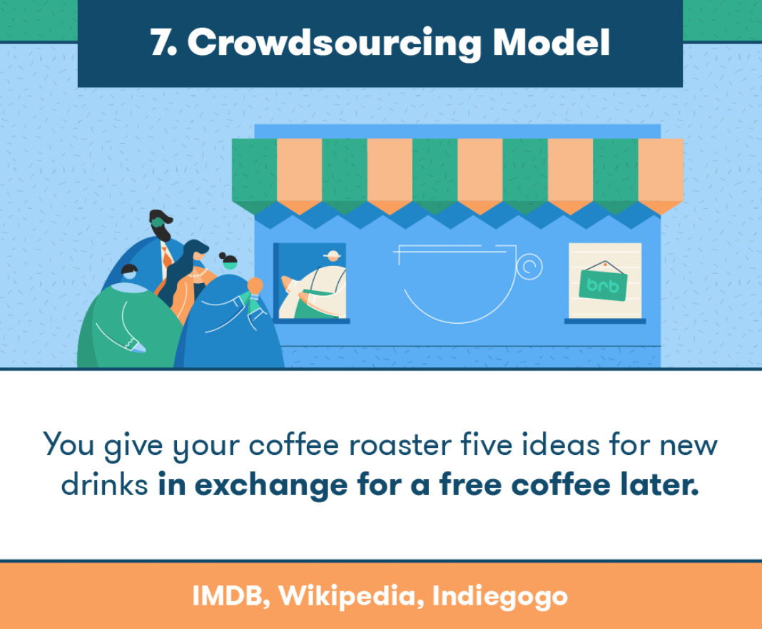 Crowdsourcing Business Model