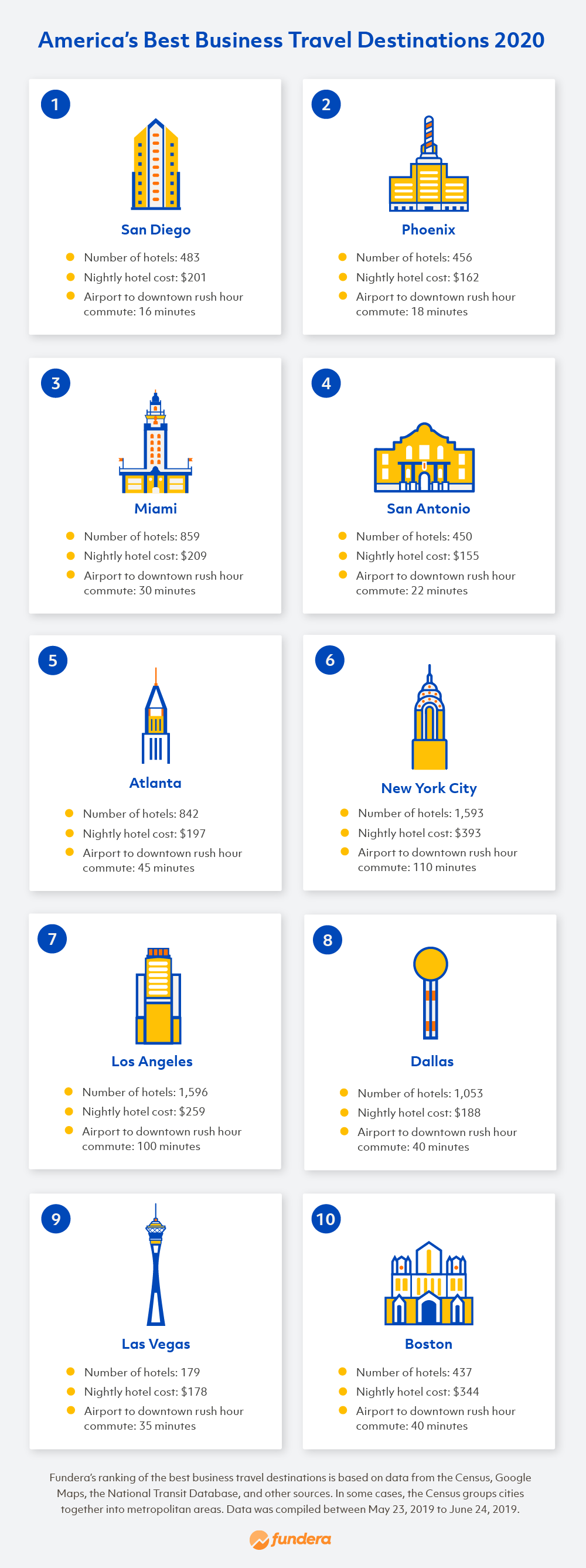 infographic of best business travel destinations