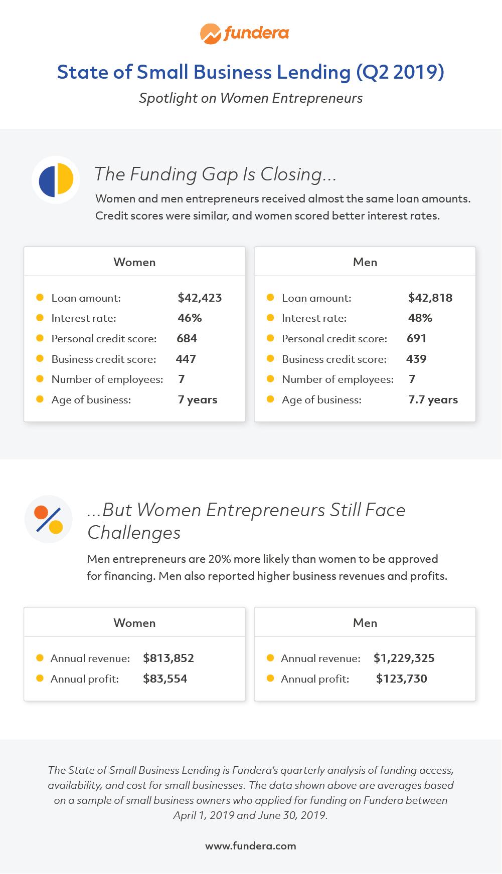 Gender Gap in Funding