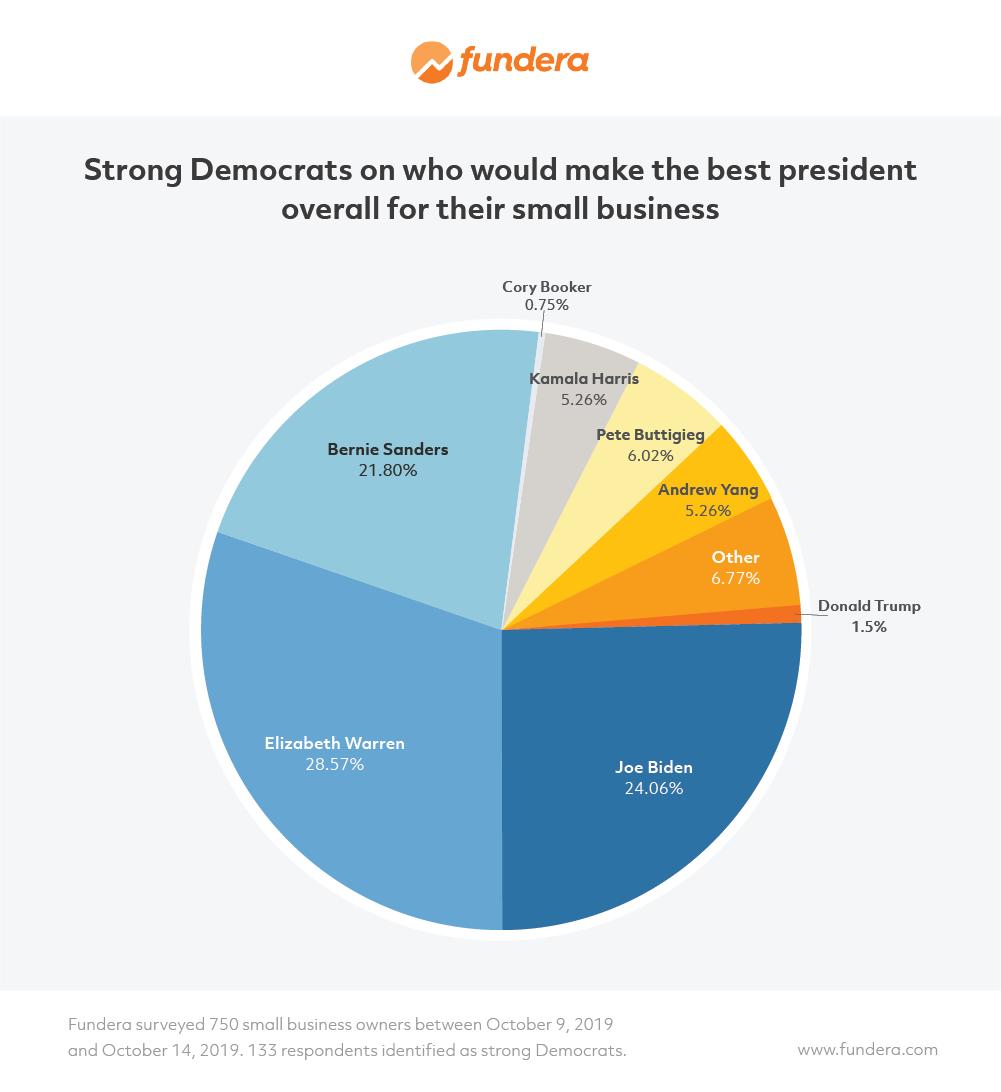 Election 2020 Survey