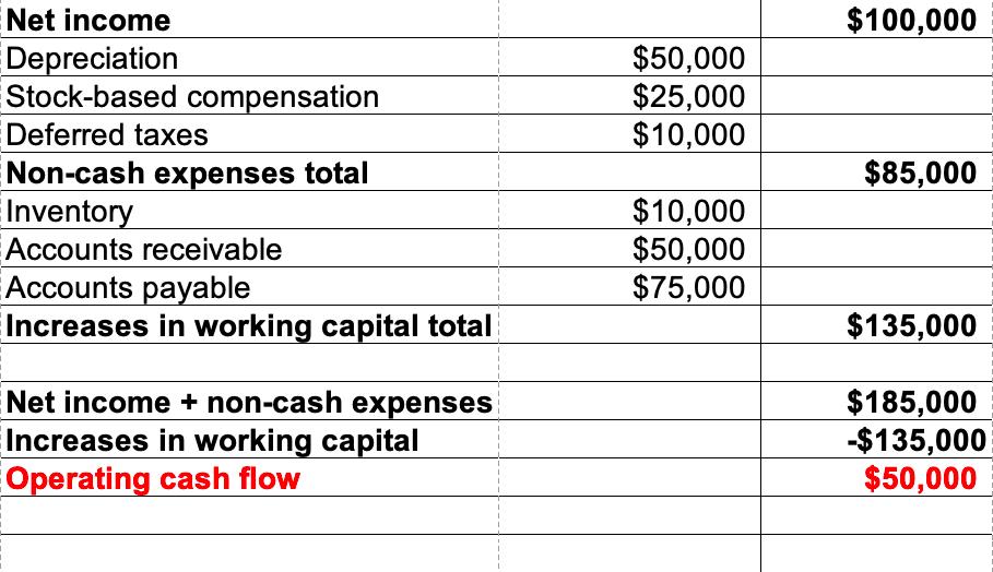 Do Non-Cash Assets Affect a Cash Flow Statement