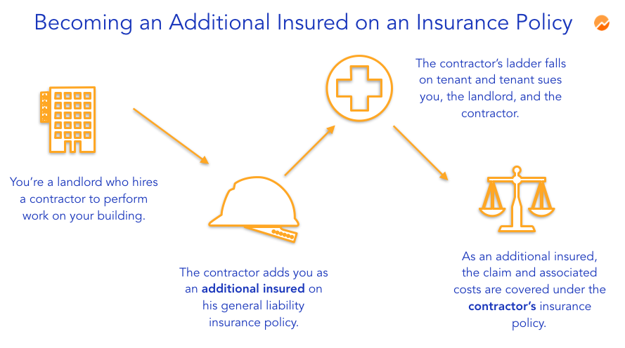additional insured example