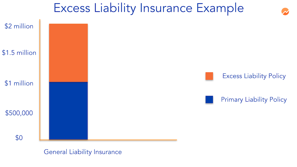 excess liability coverage example