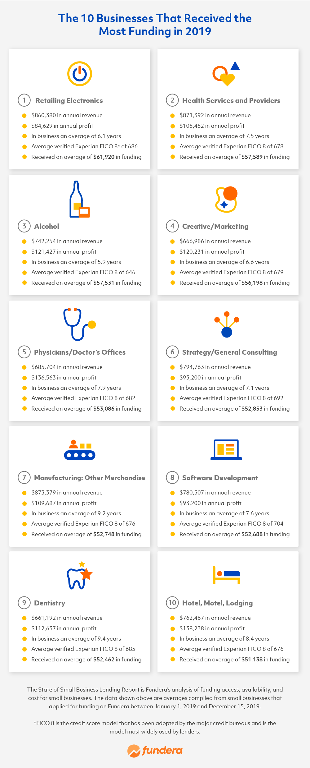 infographic of 10 businesses that received the most funding in 2020