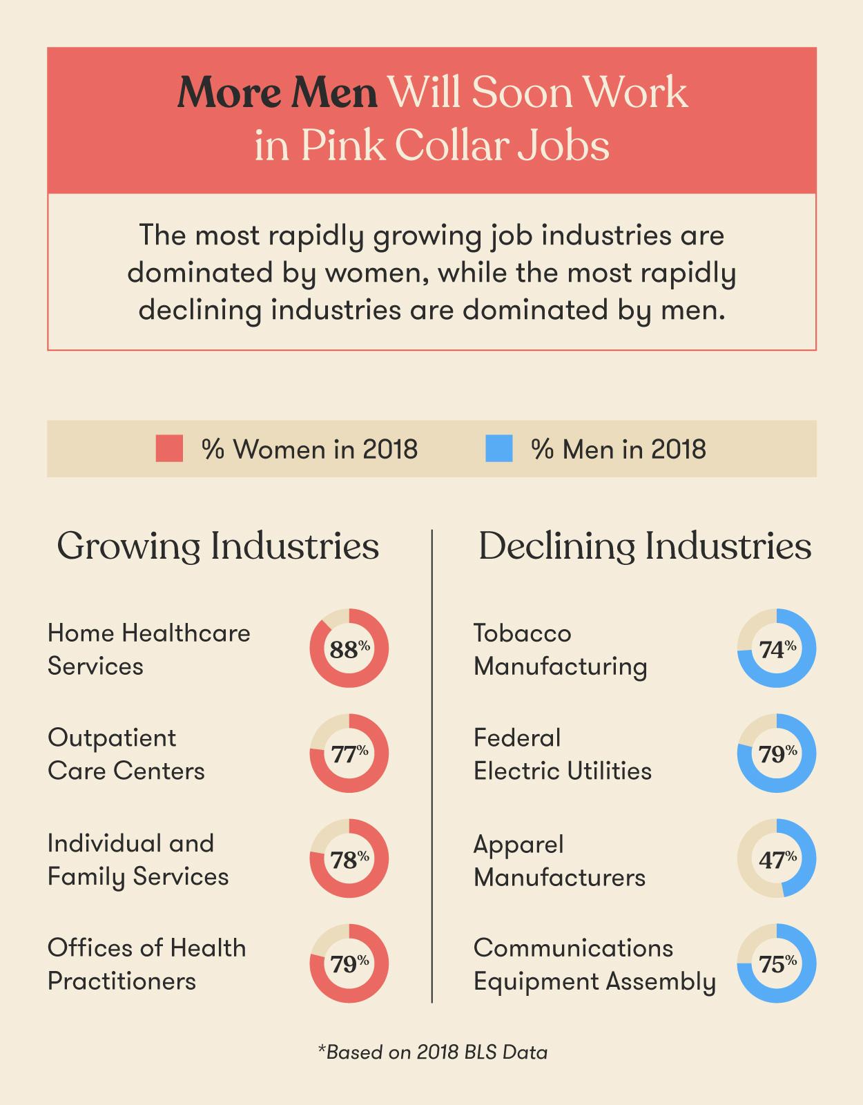 more-men-in-pink-collar-jobs