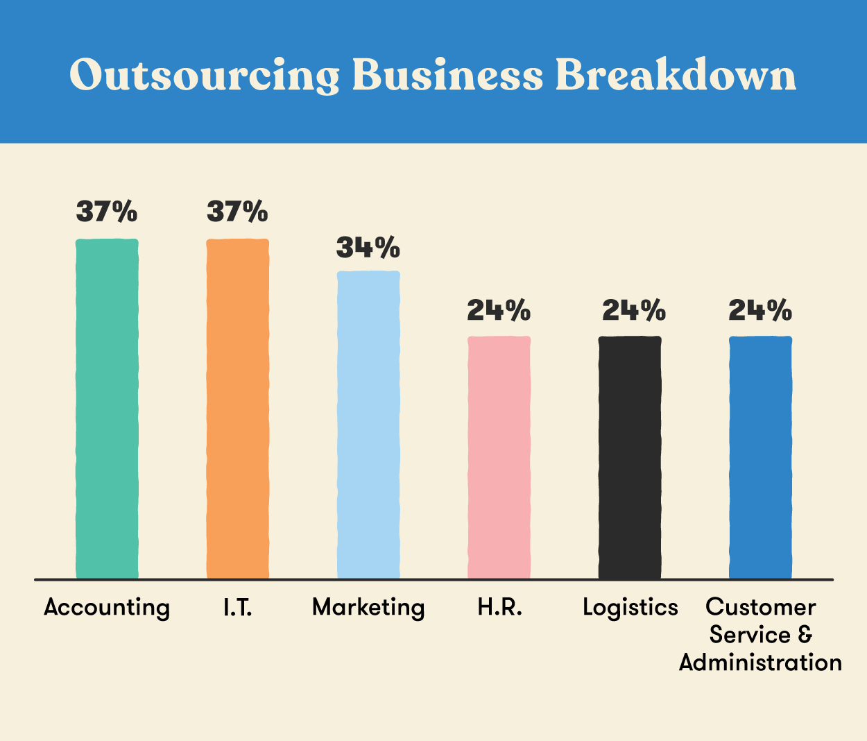 Outsourcing Your Small Business Breakdown