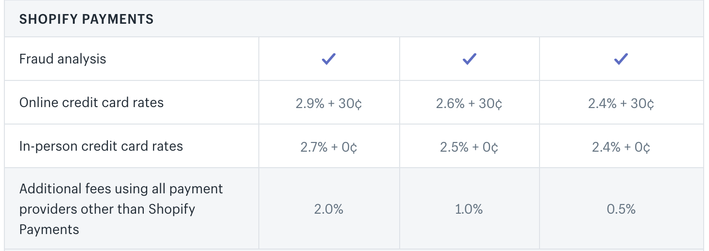 weebly vs shopify