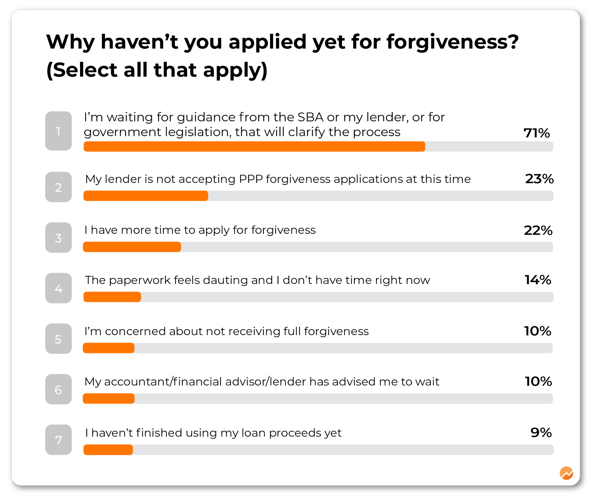 Business Owners Left Stranded on PPP Forgiveness, Need More Aid: Survey