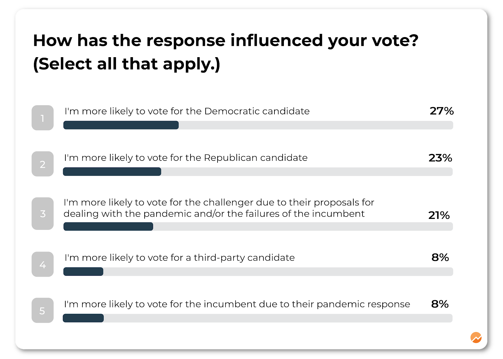 Small Business Owners Lean Toward Democratic, Challenger Candidates Due to Pandemic Response: Survey
